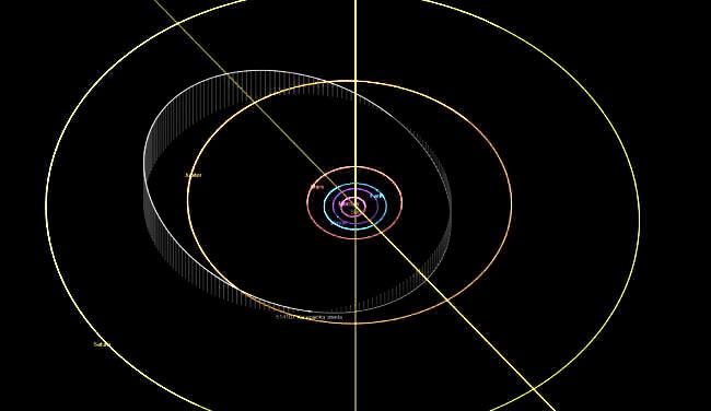 орбіта астероїда Ка'епаока'авела, що рухається дивною зворотною орбітою навколо Юпітера