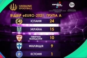 Україна вийшла до плей-офф відбору чемпіонату Європи з кіберфутболу