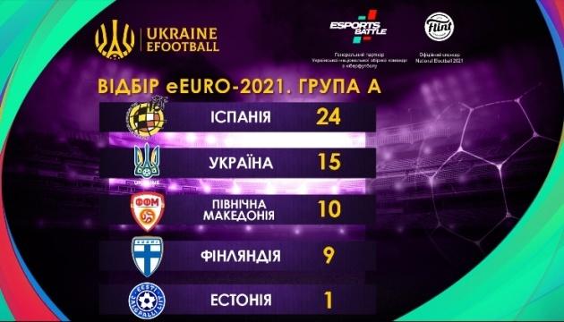 Украина вышла в плей-офф отбора чемпионата Европы по киберфутболу