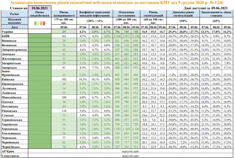 МОЗ оновило карантинний розподіл: які показники у Буковини