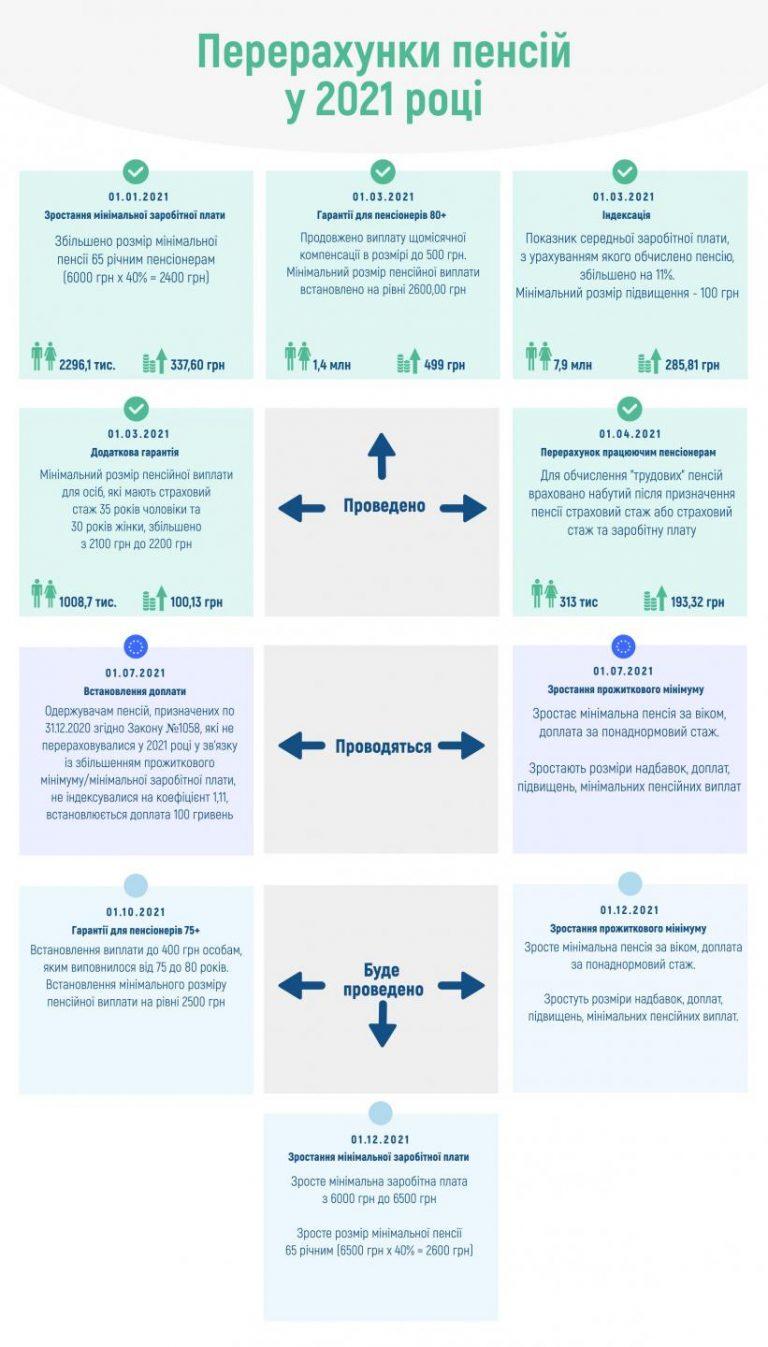 На сколько вырастут пенсии украинцев с июля, октября и декабря 2021 года: инфографика