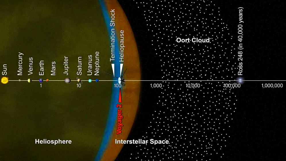 Хмара Оорта - розміри та співвідношення