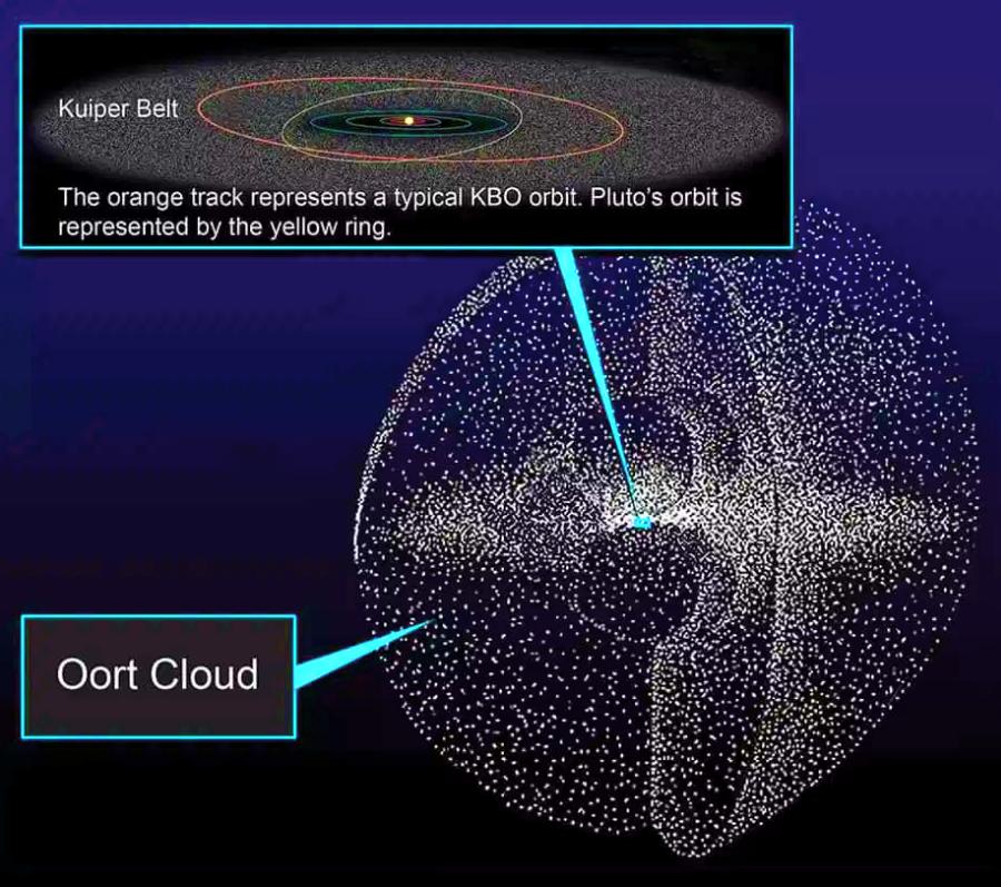 Хмара Оорта і пояс Еджворта-Койпера