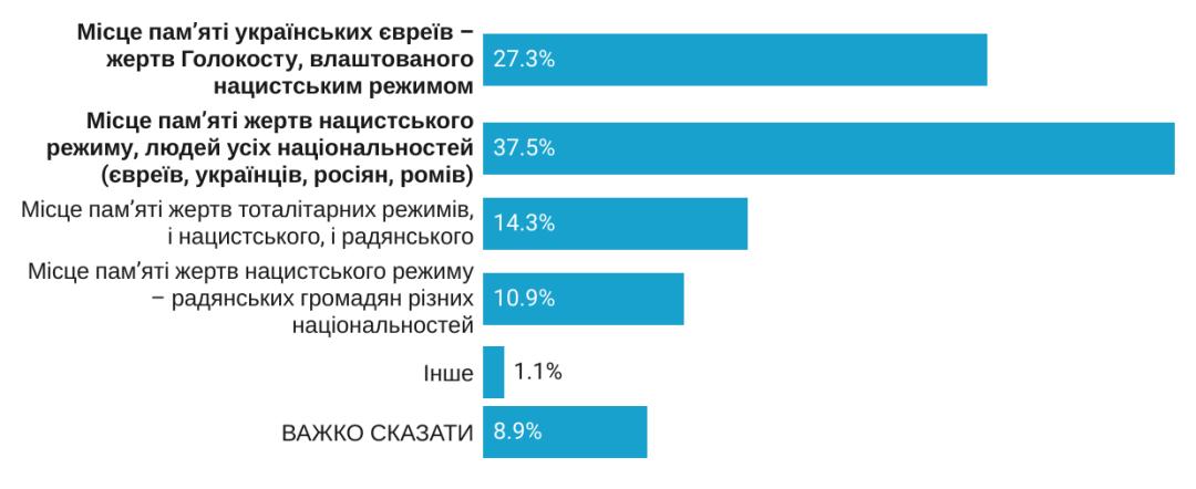 76% украинцев — за почтение на государственном уровне памяти погибших в Бабьем Яру_2