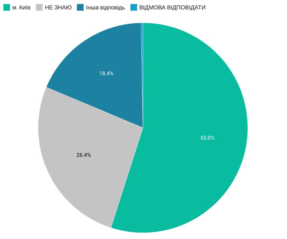76% украинцев — за почтение на государственном уровне памяти погибших в Бабьем Яру_1