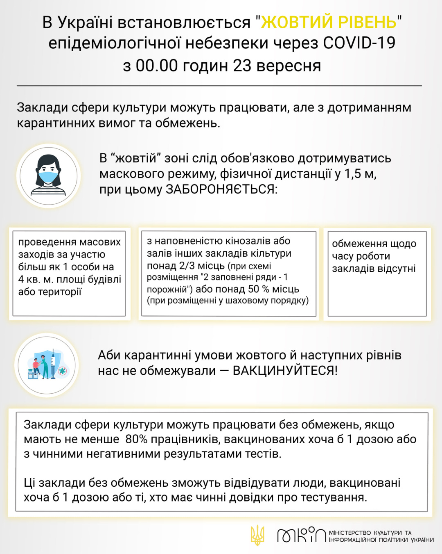 Відсьогодні Україна у «жовтій» зоні – які заборони діють, фото-1