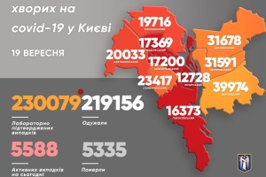 Коронавірус у Києві: за добу – 161 випадок, п'ятеро хворих померли