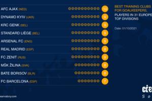 «Динамо» ділить друге місце серед ТОП клубів Європи за кількістю своїх воротарів у вищих лігах